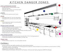 fire hazards in commercial kitchens atlantic training blog