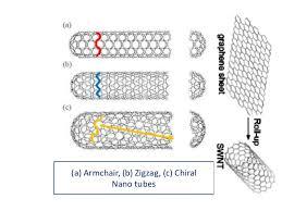 Armchair Zigzag Carbon Nano Tubes