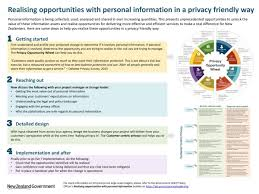 guidance on privacy management ict govt nz