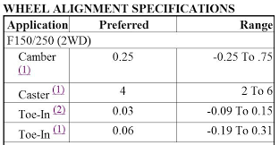 1996 ford f150 specs alignment specs hello could someone tell me the alignment specs