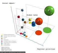 bubble chart better evaluation
