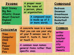 types of nouns mat proper common abstract collective