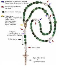 rosary meaning in alog