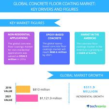 Concrete Floor Coatings Top 5 Vendors In The Global Concrete Floor Coatings Market From
