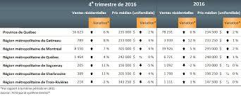 chambre immobili鑽e de l outaouais ventes résidentielles en 2016 gatineau en tête de liste au québec