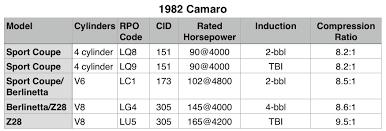 1982 camaro z28 specs camaro engines through the years third generation chevy