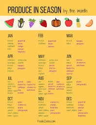 food of the month produce in season by the month meal planner template meals and food
