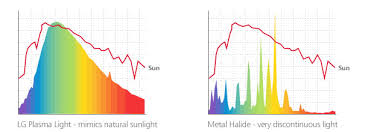 Spectrum Lighting Plasmabright Lg Pls Distributor Benefits Of Full Spectrum Lighting