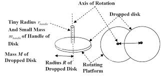 phy 133 lab 7 angular momentum stony brook physics laboratory