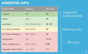 android api versions android best practices 2015