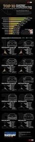 lexus lfa price in mumbai 14 best automobile infographics images on pinterest cars