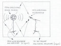 methods of rt60 estimation