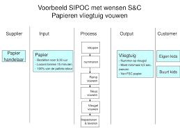 Sipoc Nissan Radio Wiring Diagram Sipoc Model Ppt