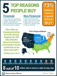 5 top reasons people buy a home based on a gallup poll 73
