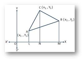 area of the triangle formed by three co ordinate points area of