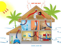 do whole house fans work how it works whole house fans hawaii island