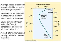 how fast does sound travel in air images How fast does sound travel in seawater jpg