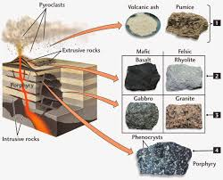 44 best geology images on pinterest geology minerals and rock