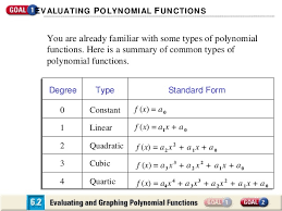 free sample college admission leading term of a polynomial function