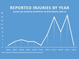 Financial Power Of Attorney Wisconsin 2 killed 75 hurt on wis rides since u002706