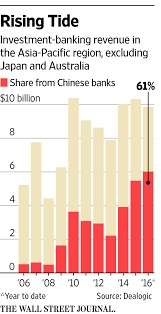 China Weighs Giving Wall Street Investment Banks Greater Mainland