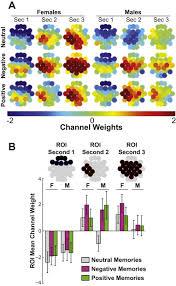 cortical dynamics of emotional autobiographical memory retrieval