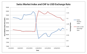 To Usd Switzerland Reminds Us Of The Importance Of Currency Conversions