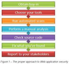 security best practices for today u0027s web applications