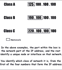 network class ip addresses and subnet masks