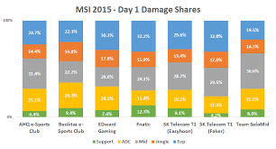pubg damage chart msi day 1 damage shares dot esports
