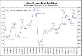 average gas price national average retail gas prices charts graphs infographics