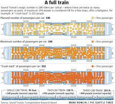 Seattle Light Rail Hours Sound Transit Keeping Close Eye On Crowded Light Rail Trains The