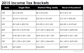 va income limits table what is the maximum social security tax for 2015 the motley fool