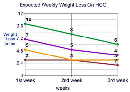 hcg weight loss drops how much weight can i expect to lose