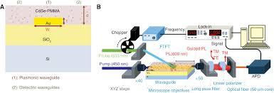 propagation length enhancement of surface plasmon polaritons in