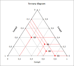 tutorial xlstat ternary diagram in excel tutorial xlstat