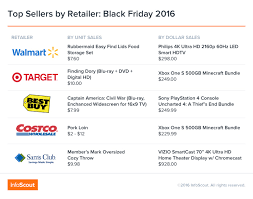 costco after thanksgiving sale black friday u0027s top sellers by retailer did sony u0027s playstation get