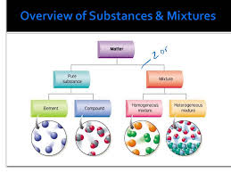 1 3 substances and mixtures youtube