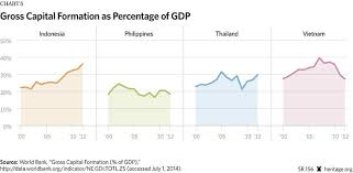 beating the middle income trap in southeast asia the heritage