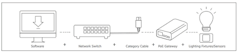 power over ethernet lighting commercial spaces get poe connected connector and cable assembly