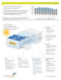pv plan business plan solar fabulous company panel website pv template ppt