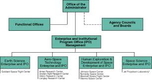 functional managers chapter 2 roles and responsibilities
