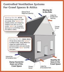crawl space exhaust fan crawl space ventilation daves world home