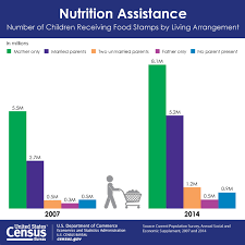 usa statistics bureau one in five children receive food sts census bureau reports