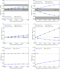 Wildfire Band Bremen by Evaluation Of The Operational Aerosol Layer Height Retrieval