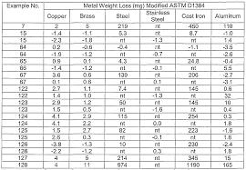 ethylene glycol viscosity table times table test 1 12 3250480 aks flight info