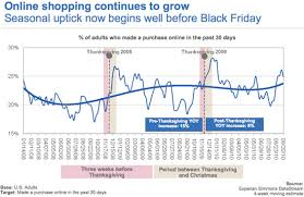 target black friday starts now online shopping starts well before black friday marketing