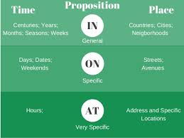 on in or at use the right preposition