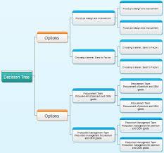 decisiontreediagram png