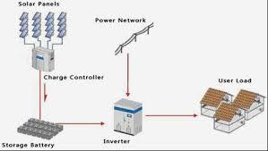 low cost solar panel 250w senwei china small wind turbines wind